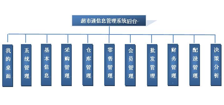 系统的最终目标是为实现整个超市公司的统一化,科学化, 规范化管理